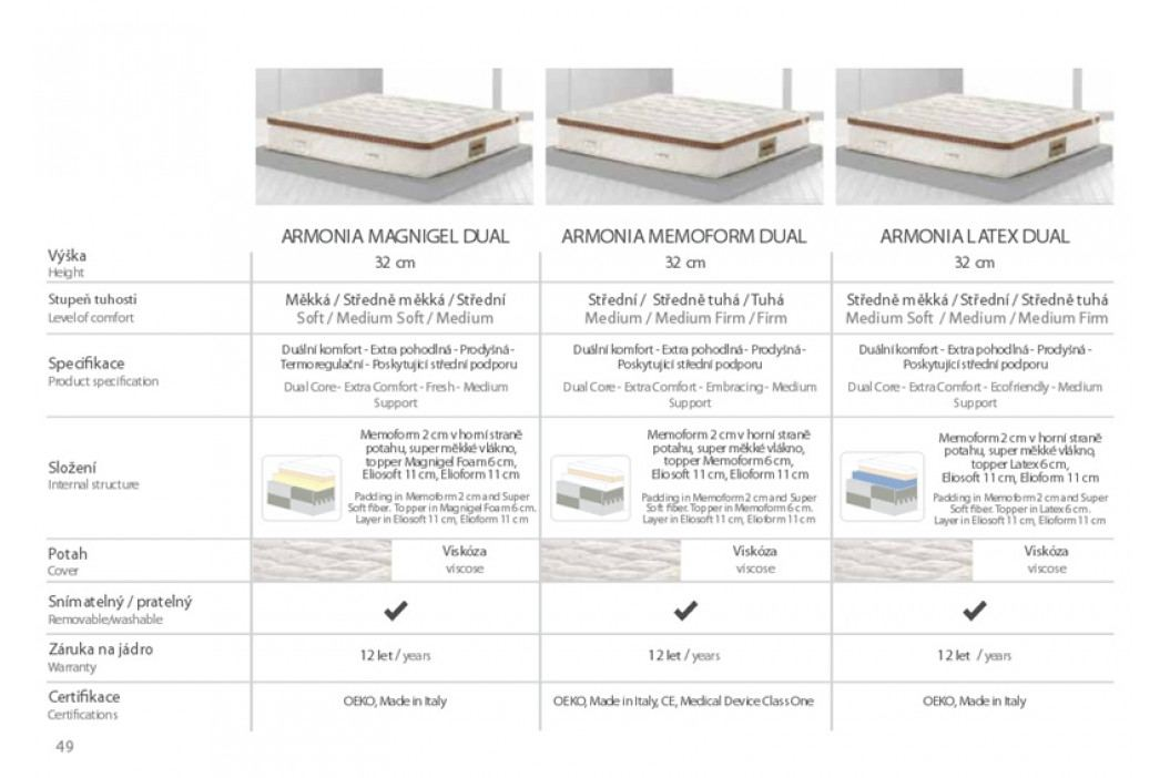 Luxusní matrace Magniflex Armonia MAGNIGEL DUAL + lamelový rošt ZDARMA